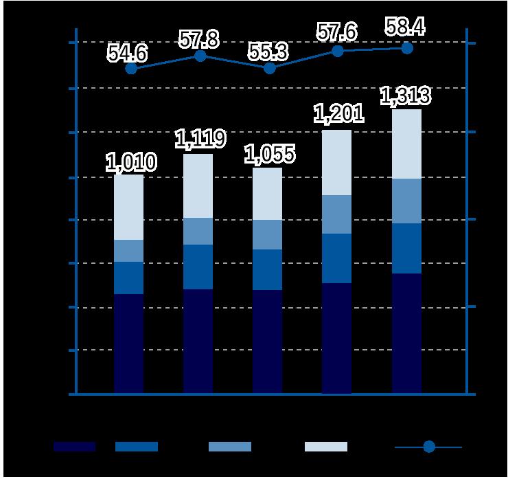 セグメント別売上高の推移