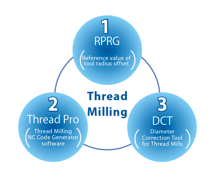 Three Support Tools for Your Thread Milling Needs