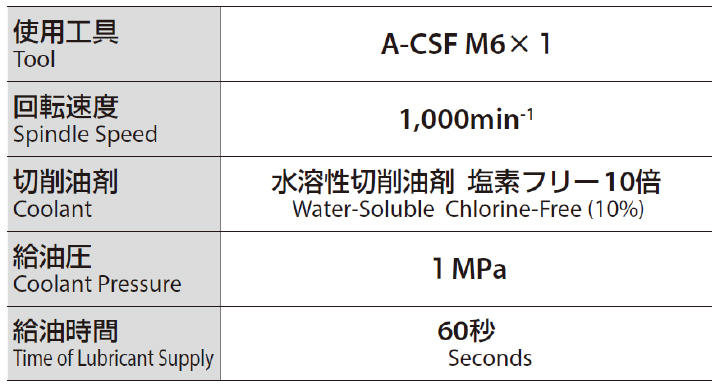 Coolant flow amount by time