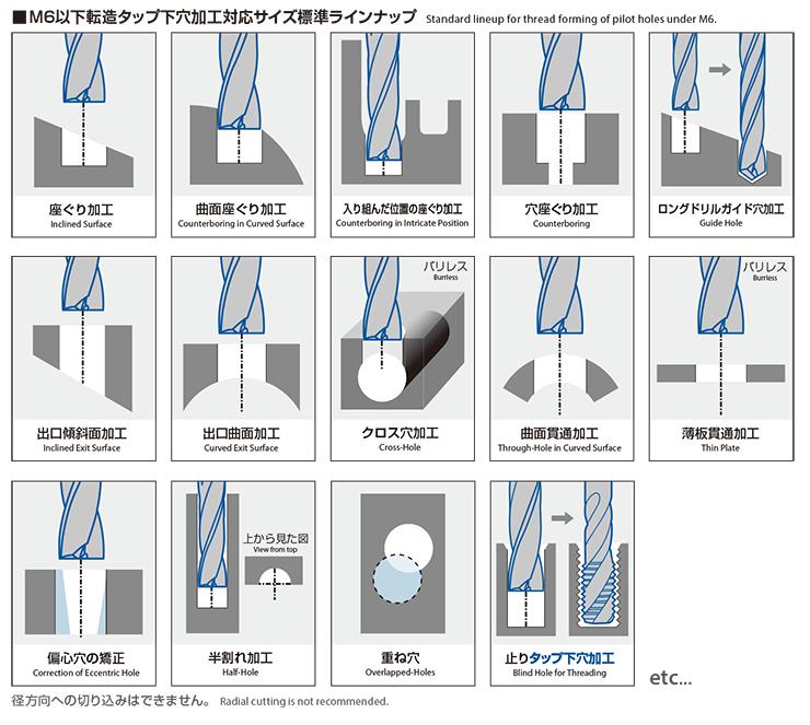M6以下転造タップ下穴加工サイズ標準ラインナップ